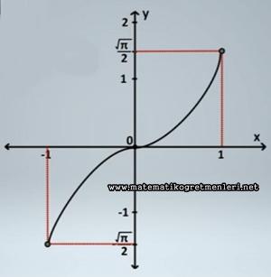 10. Sınıf Ters Trigonometrik Fonksiyonlar Konu Anlatımı