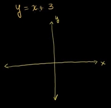 11. Sınıf Doğrusal Denklem Sistemlerinin Grafik ile Çözümü