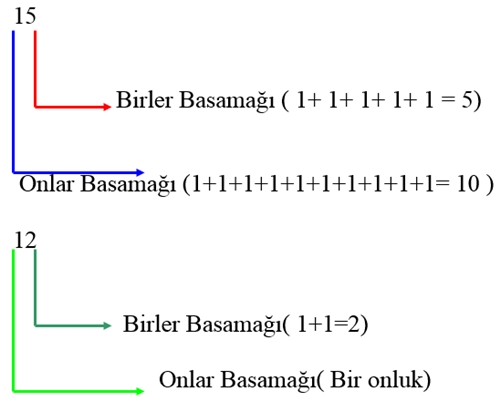 1. Sınıf Matematik Etkinlik Sayfası