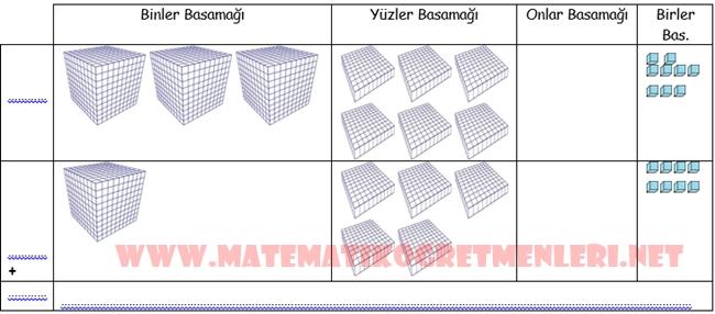 Taban Blokları İle Toplama 4. Sınıf Matematik