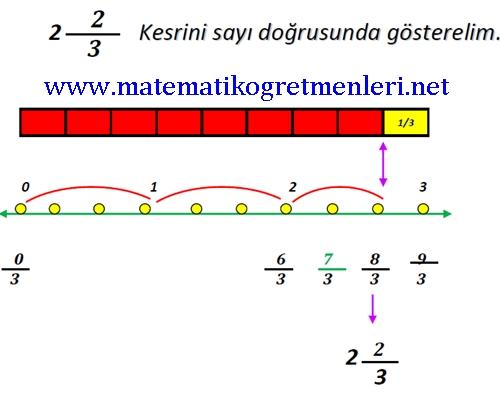 Ondalık Kesirler 4. Sınıf Matematik