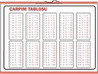 Çarpım Tablosundaki Örüntüler, 3. Sınıf Matematik