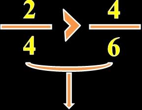 Kesirleri Karşılaştırma 3. Sınıf Matematik